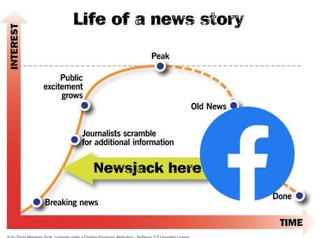 Newsjacking Facebook