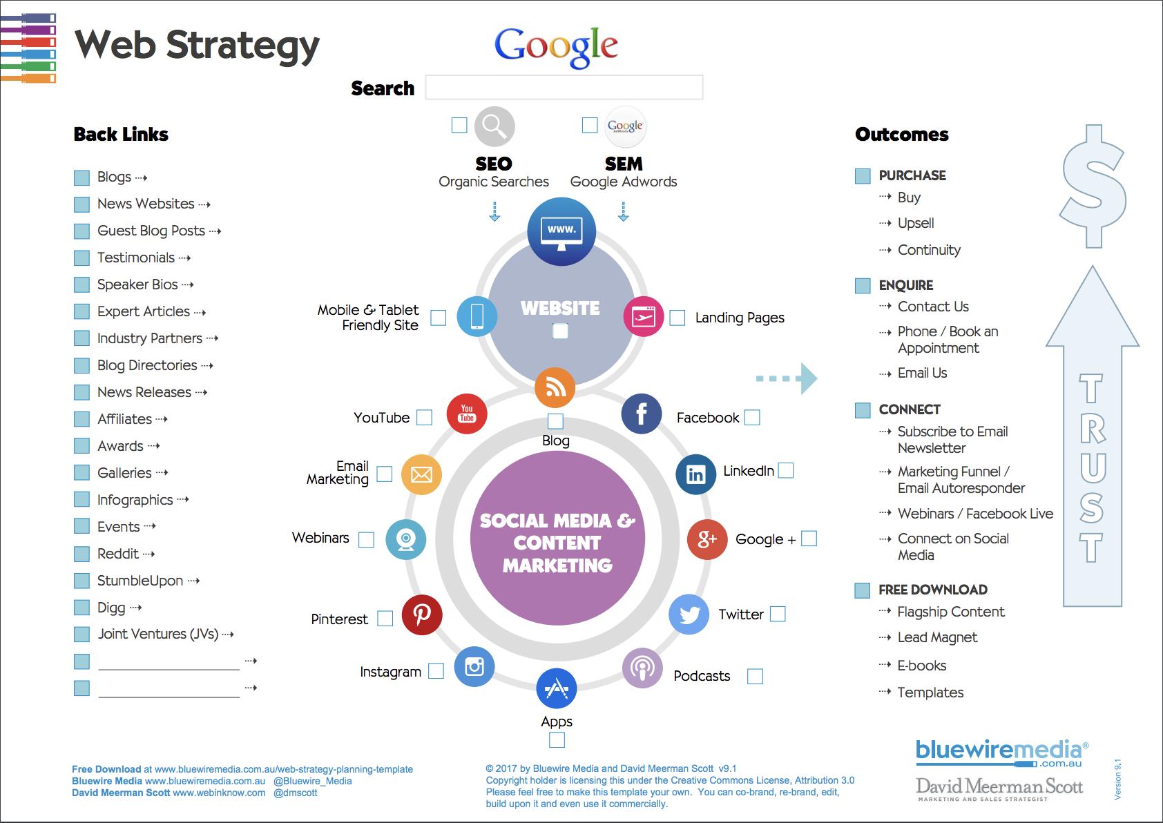 Marketing Strategy Template | David Meerman Scott