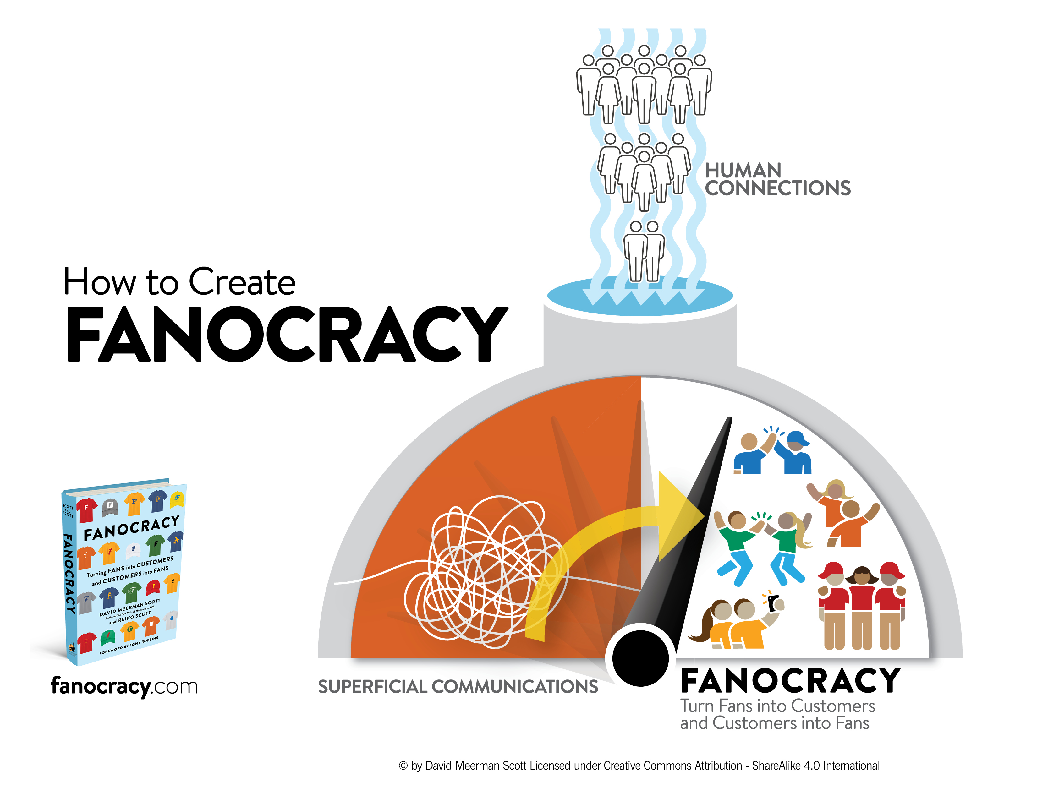 How to Create a FANOCRACY-1