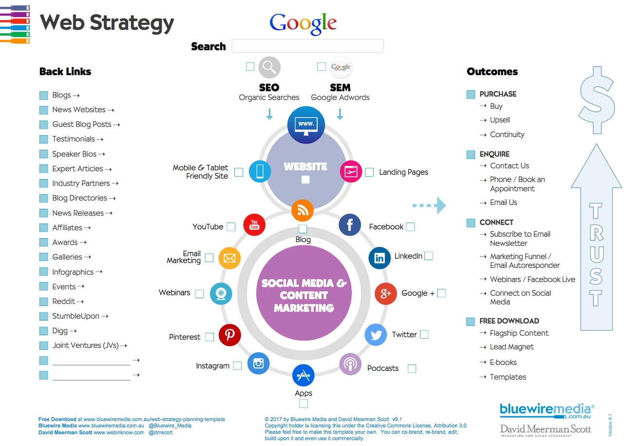 Web Strategy Template